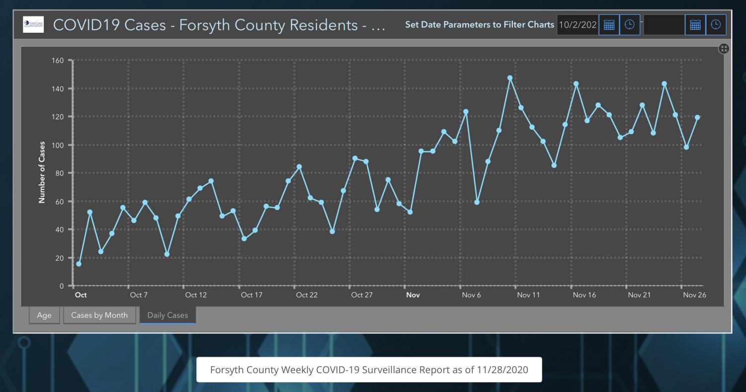Graph Provided by The Forsyth County COVID Tracker